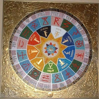 Cathars May 2016 Astrology Wheel